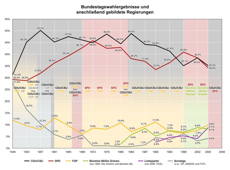 Bundestagswahlergebinsse und anschließend gebildete Regierungen seit 1949