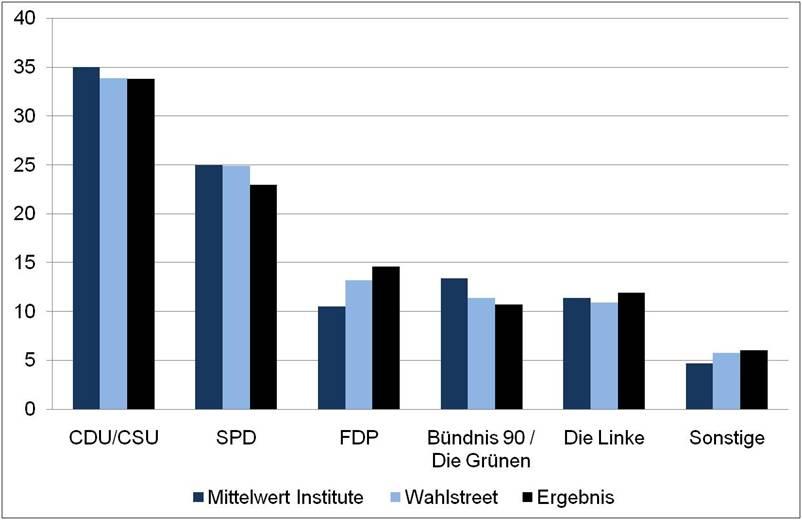 Die Prognosen von wahlstreet.de im Vergleich mit den Zahlen der Umfrageinstitute und den tatsächlichen Stimmentanteilen.