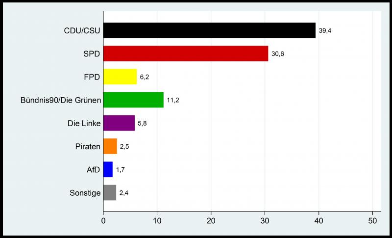 Die Ergebnisse der Wahlerwartungsfrage von Christian Ganser und Patrick Riordan vom 21. und 22. August 2013