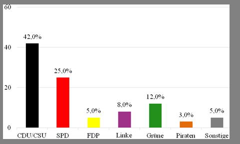 Die Ergebnisse der Sonntagsfrage von infratest dimap vom 15. August 2013