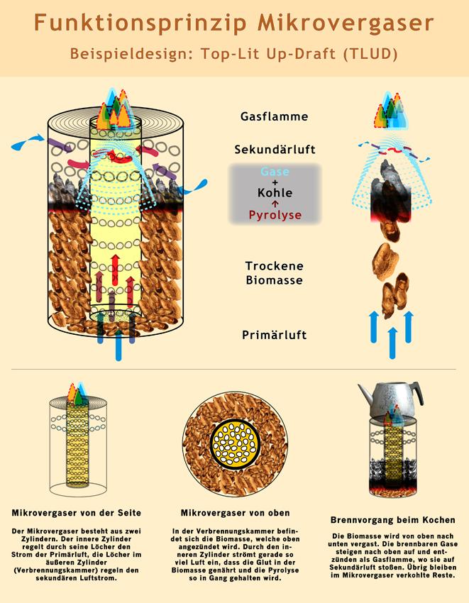 So funktioniert ein Mikrovergaser