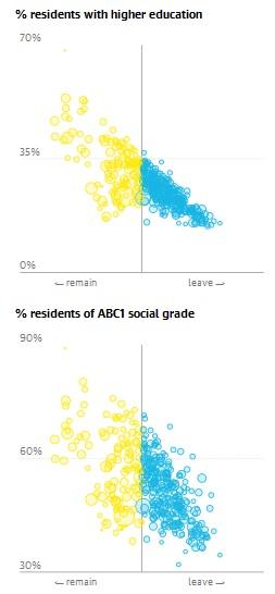 Artikel Guardian - Relation Bidlung zu Wahlergebnis