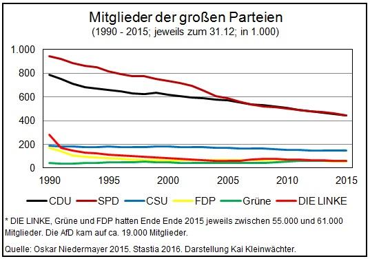 Anzahl Mitglieder deutsche Parteien 1990 - 2015