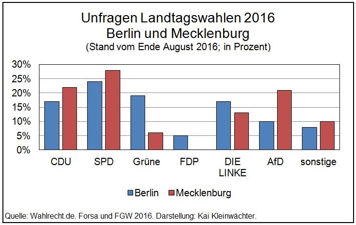 Umfragen Landtagswahlen 2016 Berlin Mecklenburg-Vorpommern