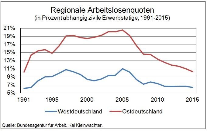 Vergleich Arbeitslosenquoten Ost- und Westdeutschland