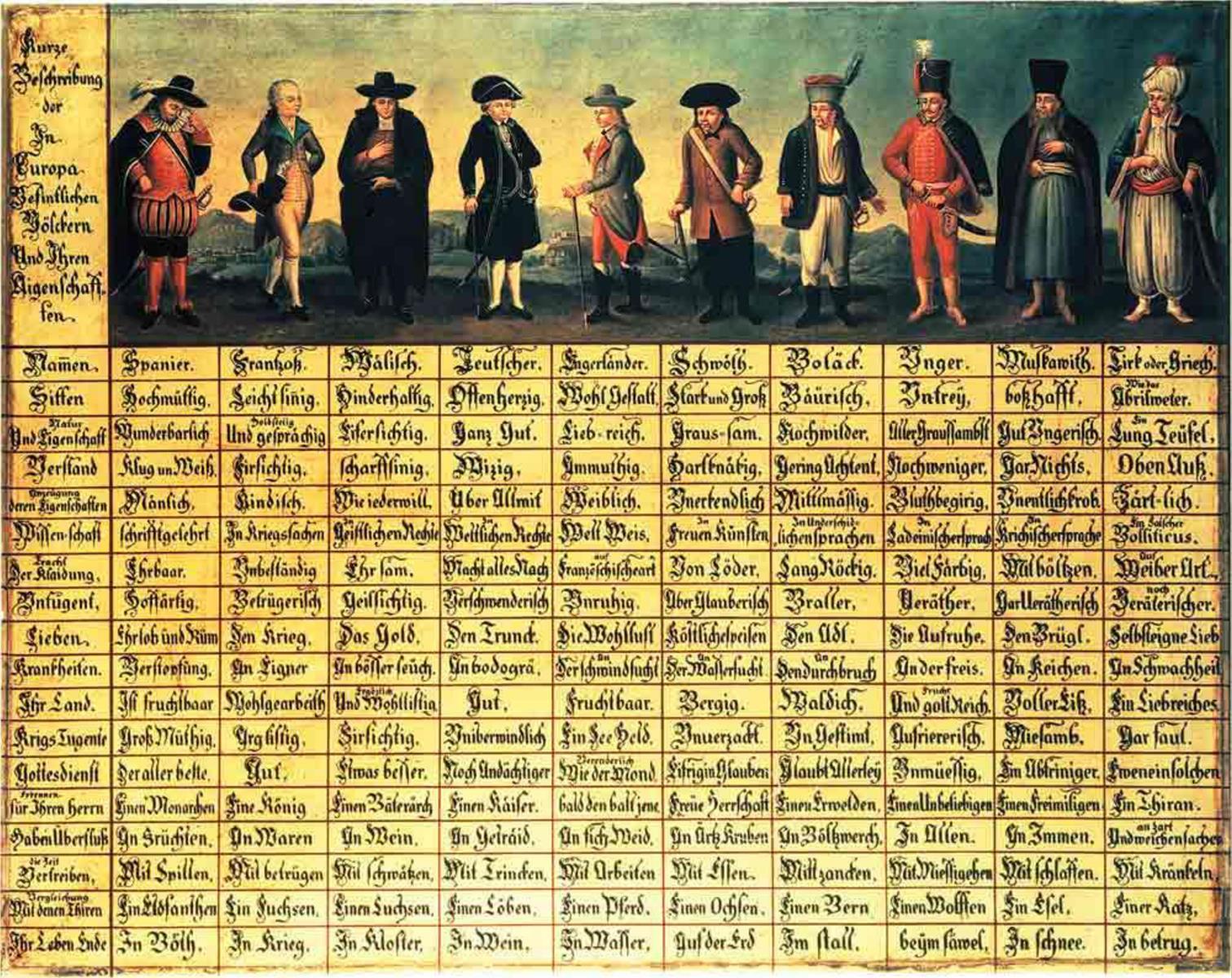 Die sogenannte Völkertafel - 1725 in der Steiermark entstandenes Gemälde.