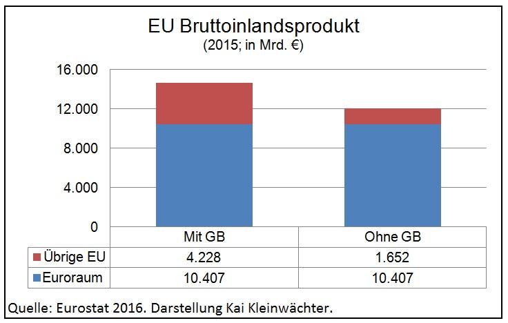 Entwicklung EU-BIP nach dem Brexit