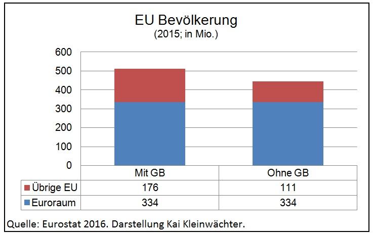 Veränderung EU-Bevölkerung nach Brext