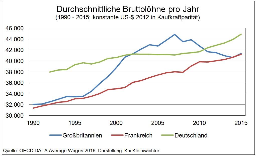Durchschnittliche Bruttolöhne Frankreich Großbritannien Deutschland