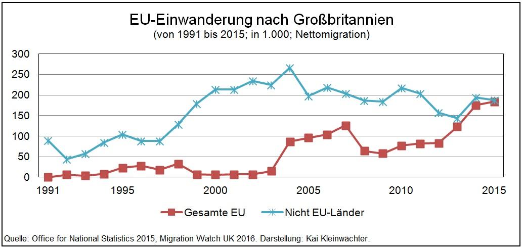Migration nach Großbritannien