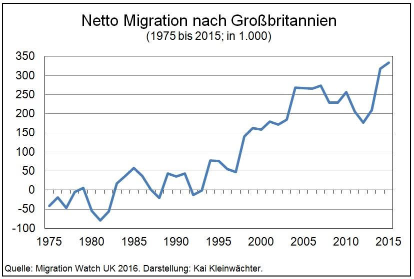 Netto Migration Großbritannien