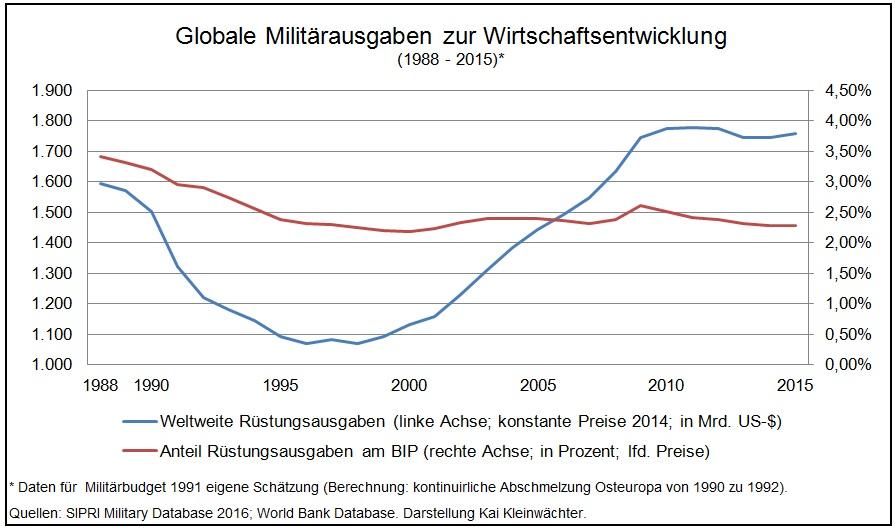 Militärausgaben zu Wirtschaftsentwicklung