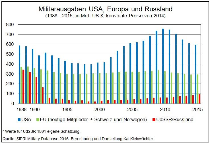 Rüstungsausgaben USA, Russland und der EU