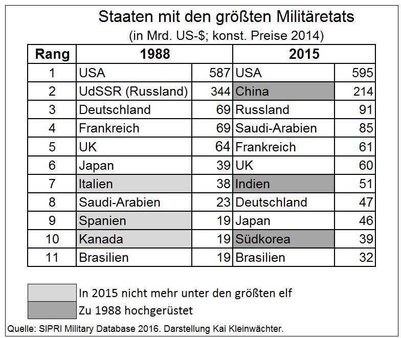 Rüstungsausgaben der größten Staaten