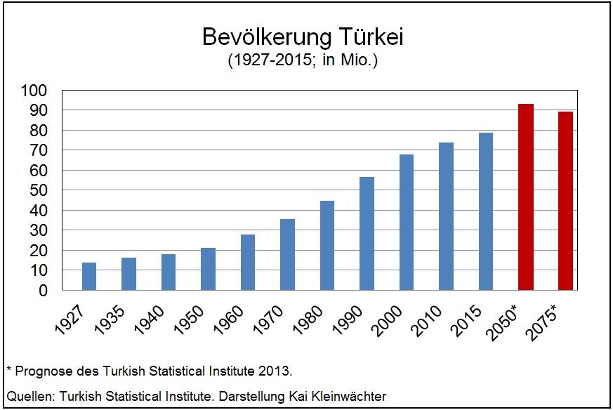 Entwicklung Bevölkerung Türkei von 1927 - 2015