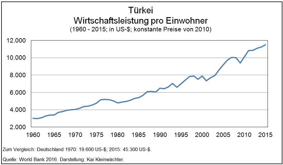 Türkei - Wirtschaftsleistung BIP pro Einwohner 1950 - 2015