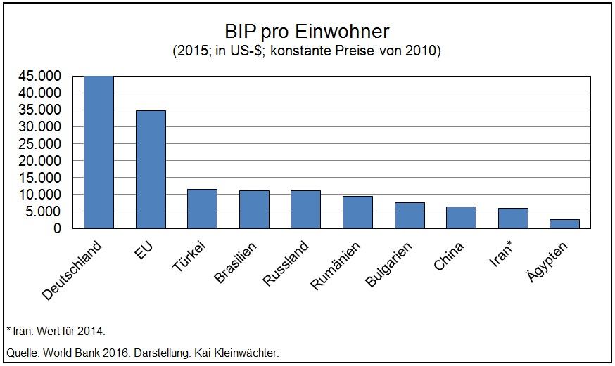 Türkei - BIP pro Einwohner - internationaler Vergleich 2015