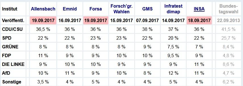 Ergebnisse Umfragen Bundestagswahl 2017